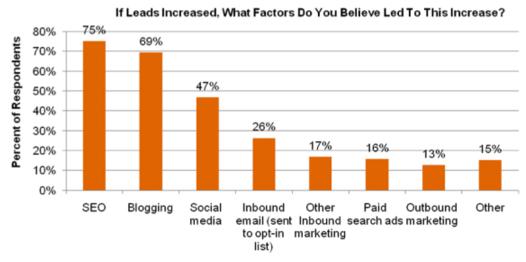 bloggingleads