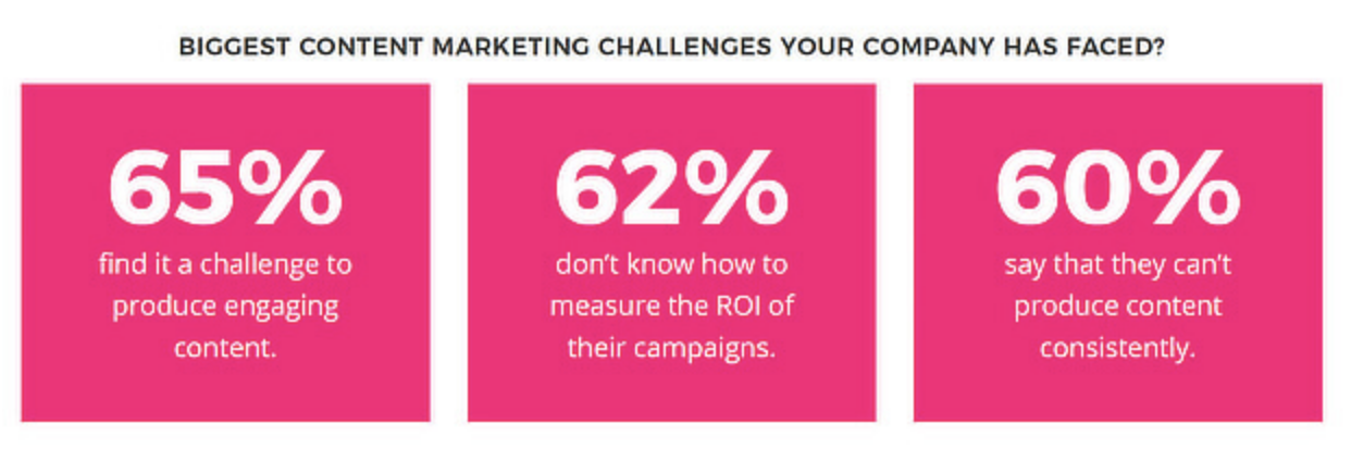 content strategy challenges